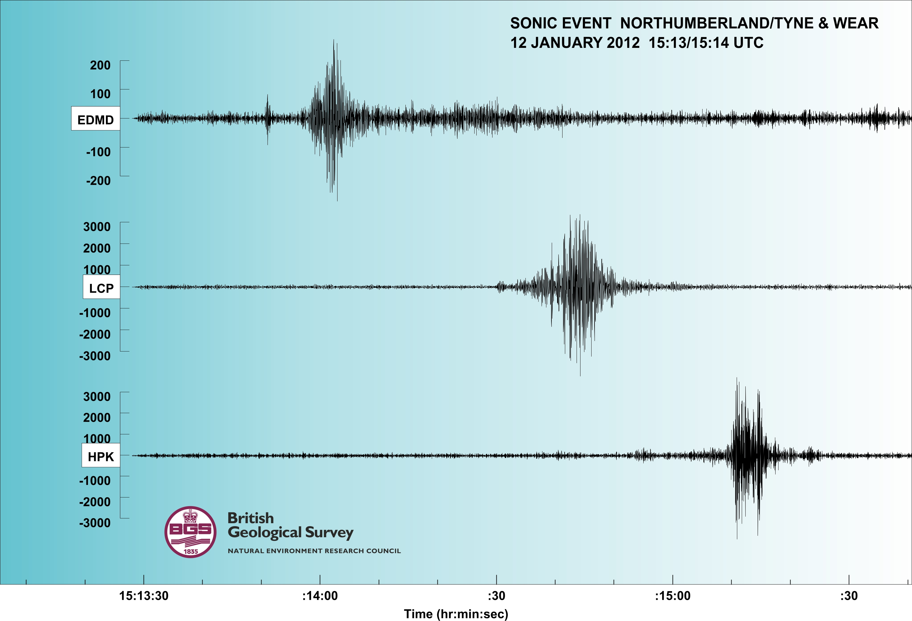 Seismograms of the sonic event as recorded on nearby BGS seismometers. CLICK FOR A LARGER VERSION