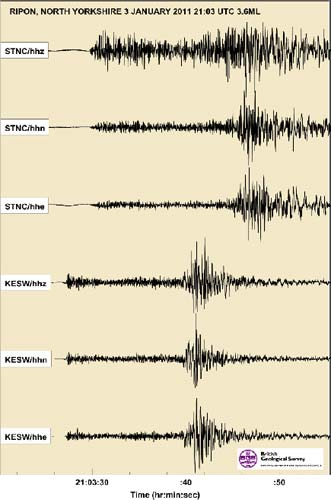 Seismograms of the Ripon earthquake of 3 January 2011 as recorded on the BGS KESWand STNC broadband seismometers.